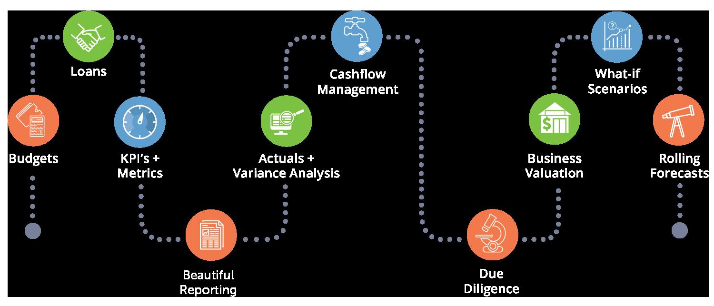 Castaway Forecasting Roadmap